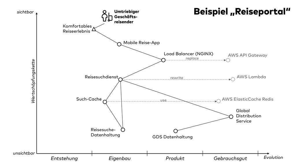 Entstehung Eigenbau Produkt Gebrauchsgut Wertsc...