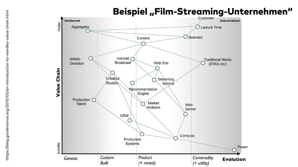 """Beispiel """"Film-Streaming-Unternehmen"""" https://b..."""