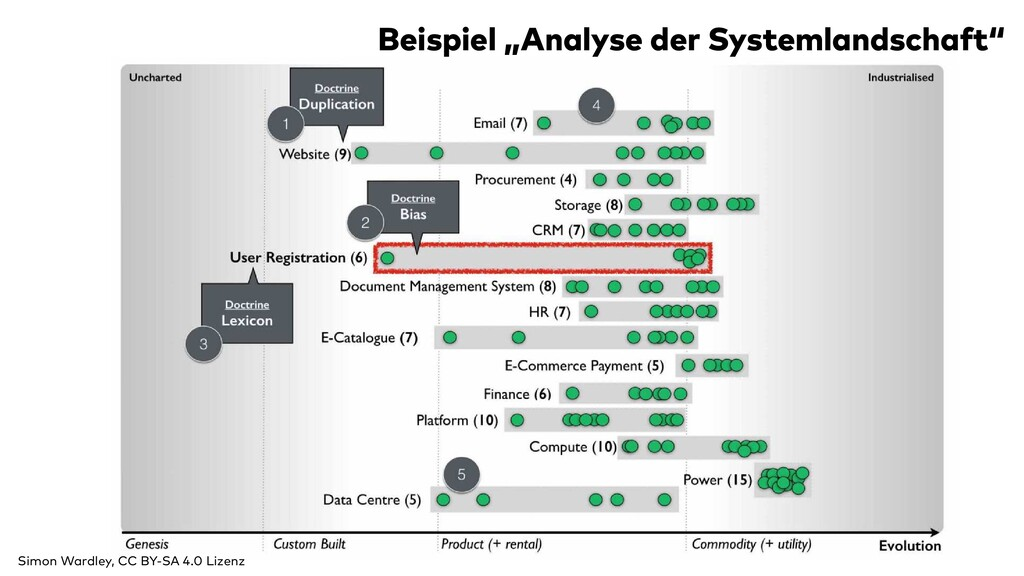 """Beispiel """"Analyse der Systemlandschaft"""" Simon W..."""