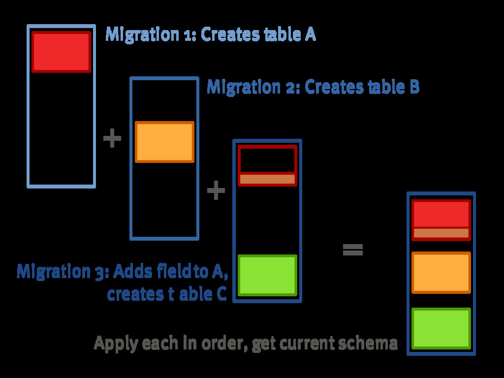 + + = Migration�1:�Creates�table�A Migration�2:...