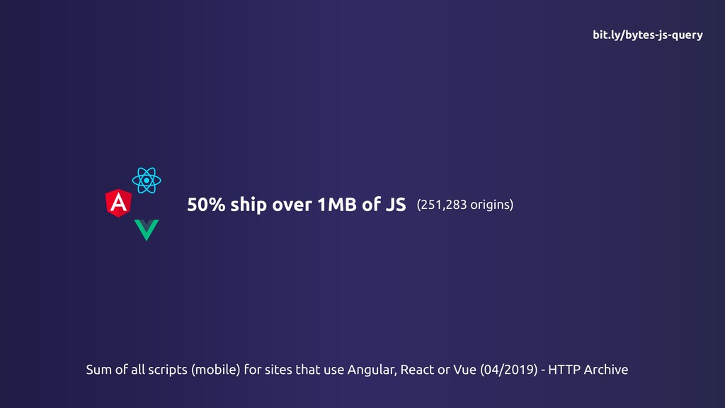 50% ship over 1MB of JS (251,283 origins) Sum o...