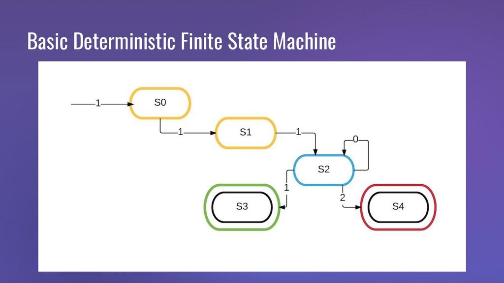 Basic Deterministic Finite State Machine