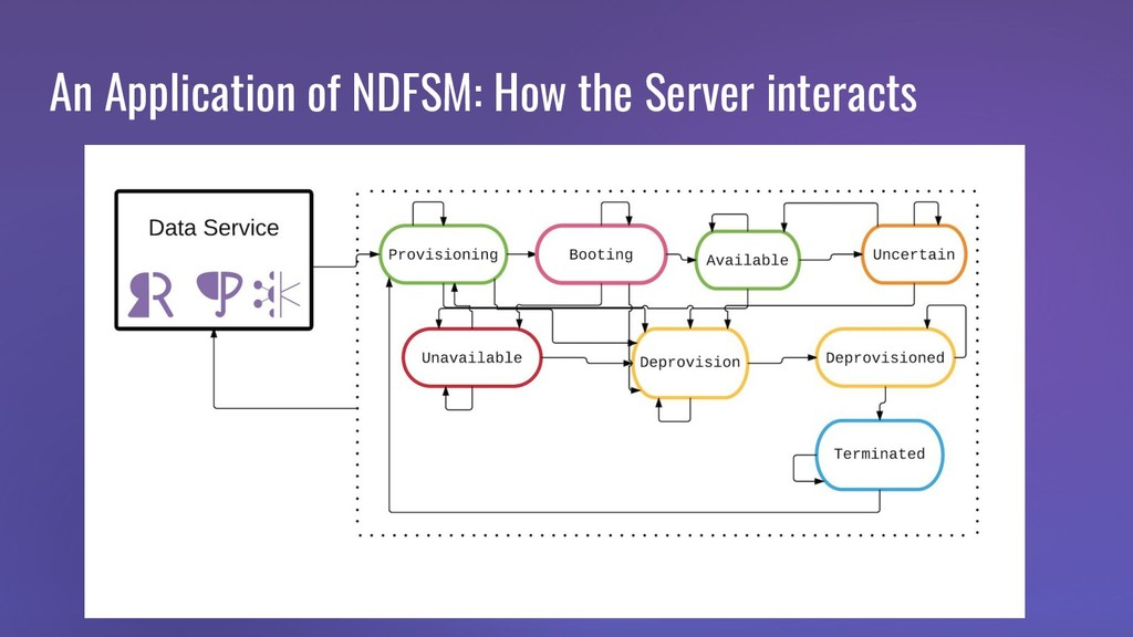 An Application of NDFSM: How the Server interac...