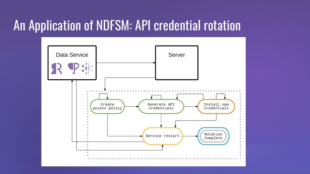 An Application of NDFSM: API credential rotation