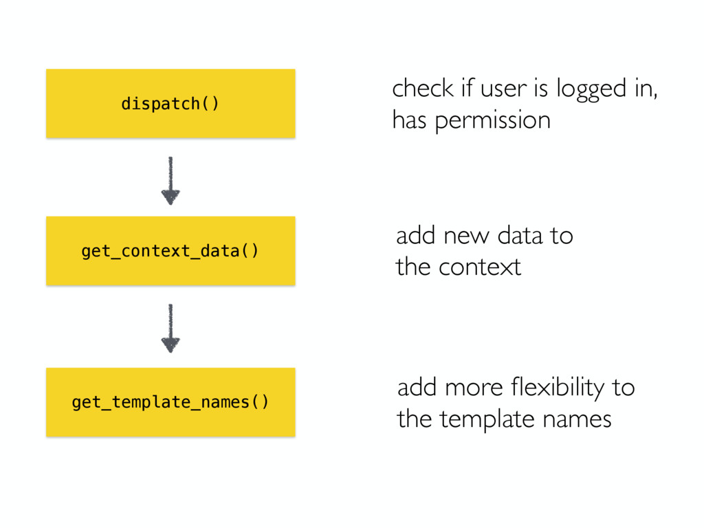 dispatch() get_context_data() get_template_name...