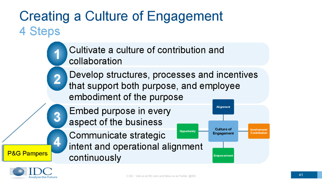 Creating a Culture of Engagement 4 Steps 1.  Cu...