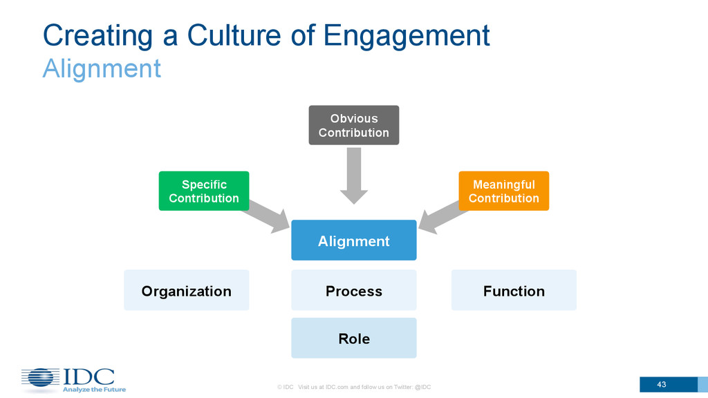 Creating a Culture of Engagement Alignment 43 ©...
