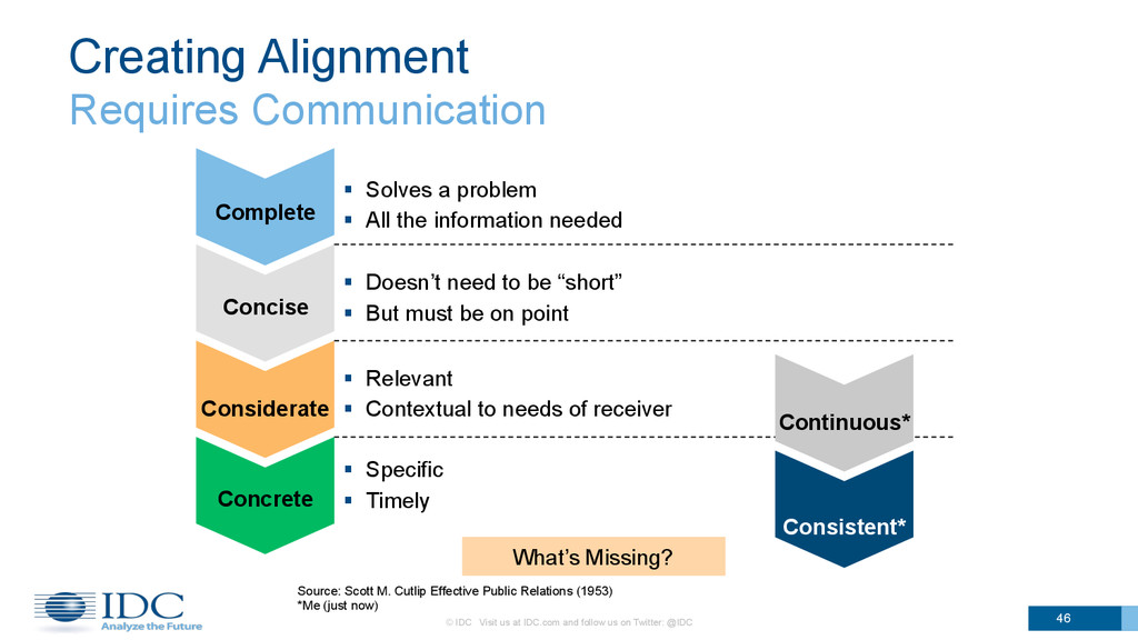 Creating Alignment Requires Communication 46 Co...