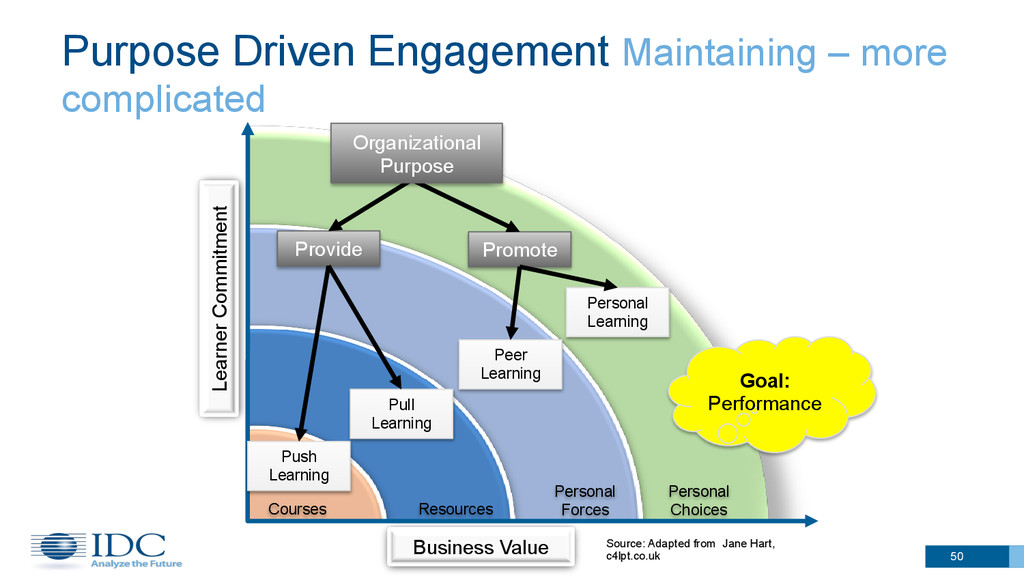 Purpose Driven Engagement Maintaining – more co...