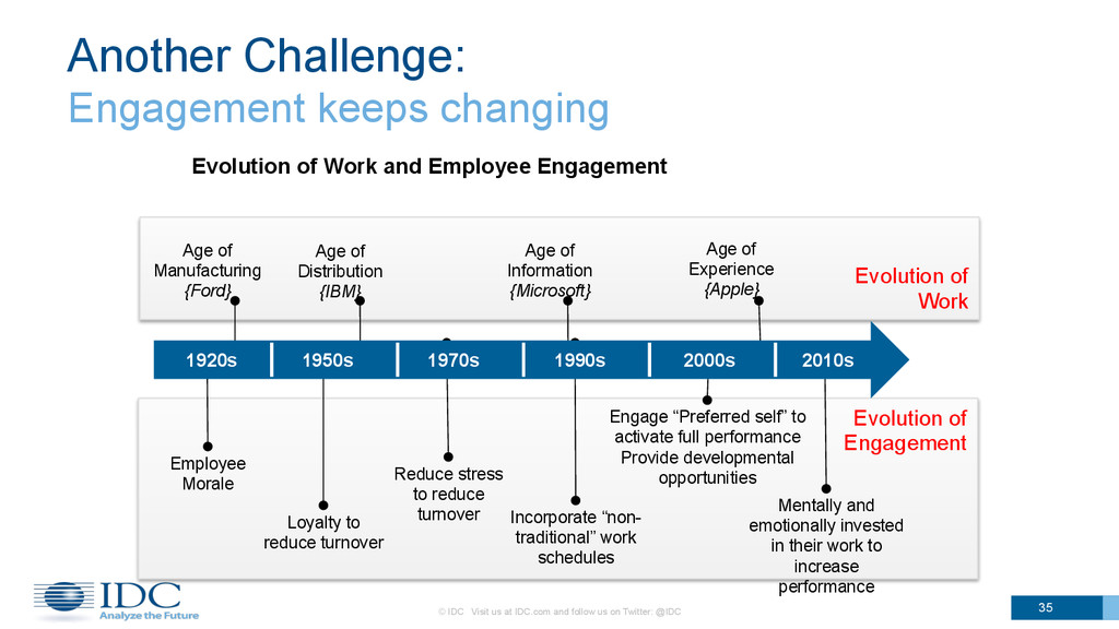 Evolution of Engagement Evolution of Work Anoth...