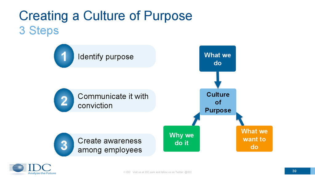 What we do Culture of Purpose Why we do it What...
