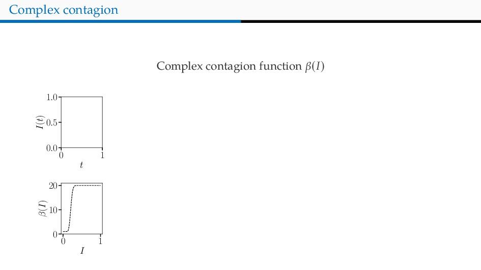 Complex contagion Complex contagion function β(...
