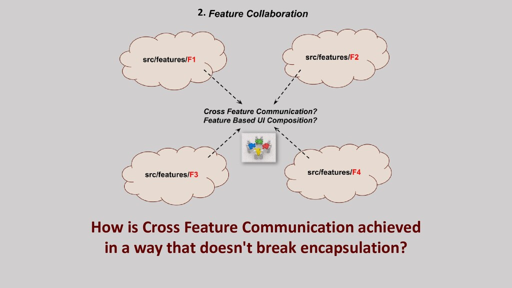 How is Cross Feature Communication achieved in ...