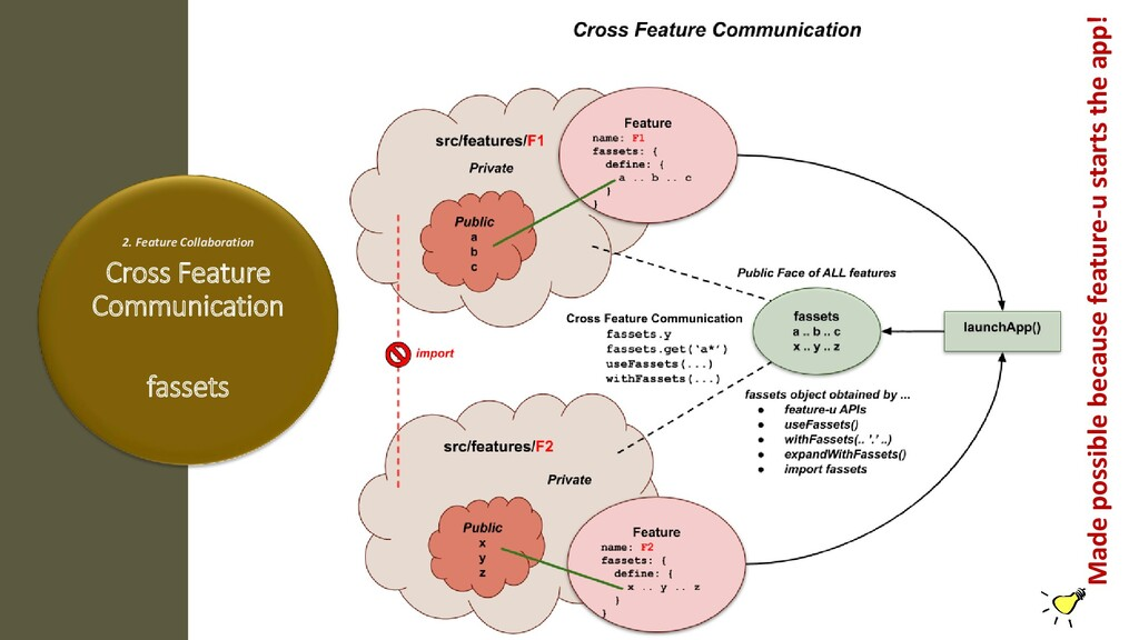 2. Feature Collaboration Cross Feature Communic...