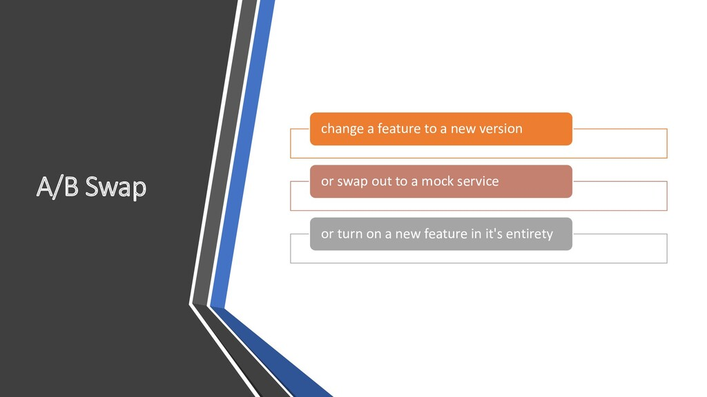 A/B Swap change a feature to a new version or s...