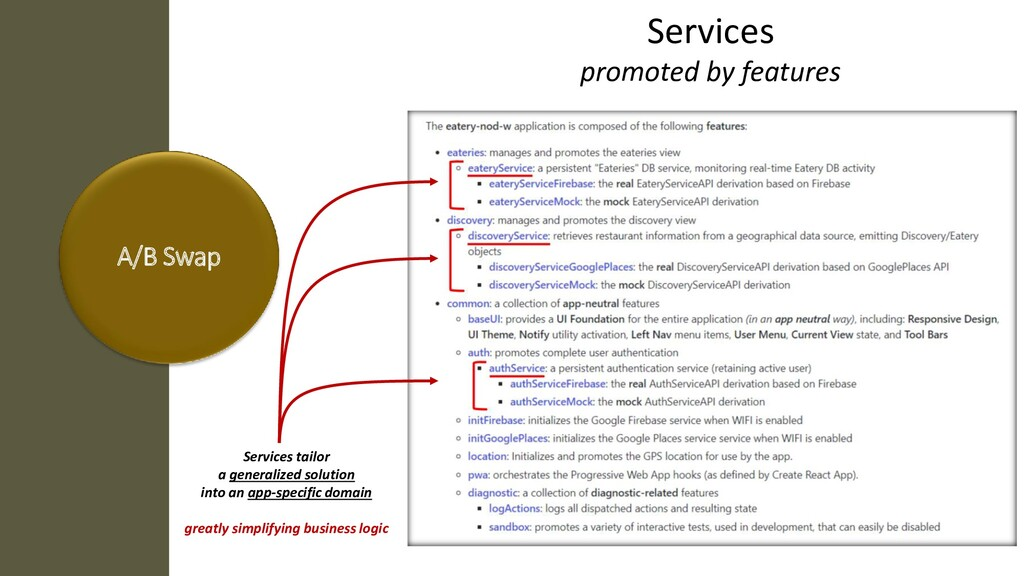 A/B Swap Services tailor a generalized solution...