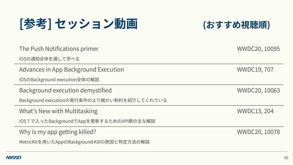 [参考] セッション動画 (おすすめ視聴順) The Push Notifications pr...
