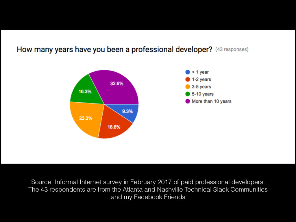 Source: Informal Internet survey in February 20...