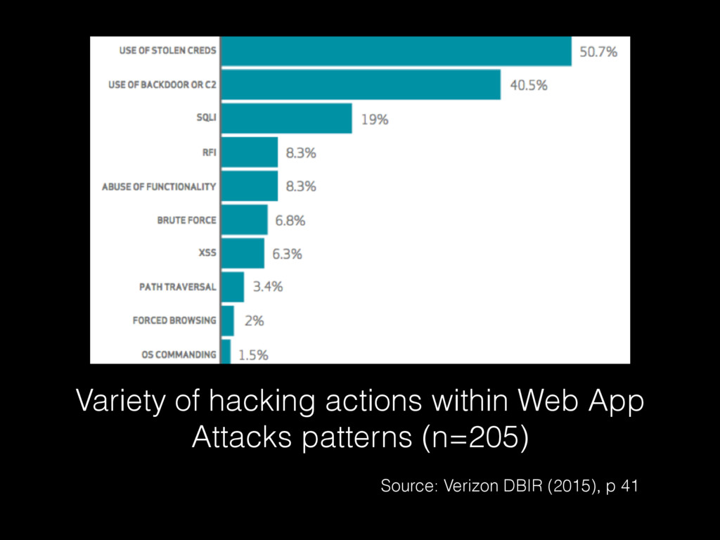 Variety of hacking actions within Web App Attac...