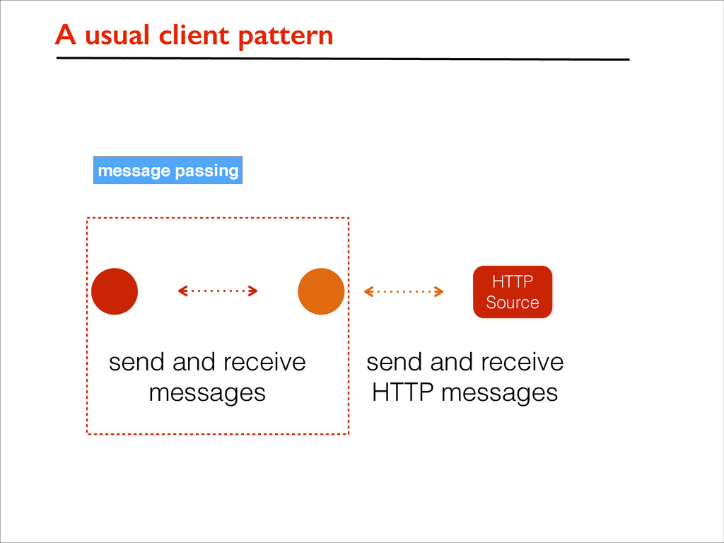 message passing HTTP Source A usual client patt...