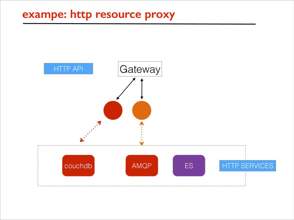 HTTP API Gateway ES couchdb AMQP HTTP SERVICES ...