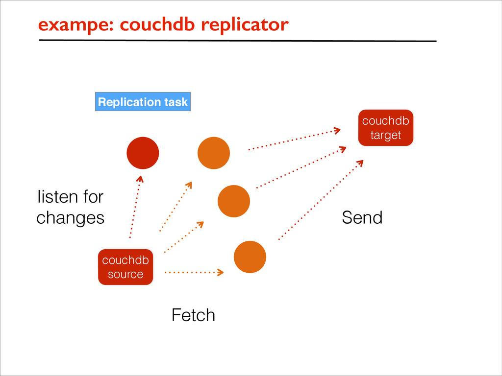 Replication task couchdb source exampe: couchdb...