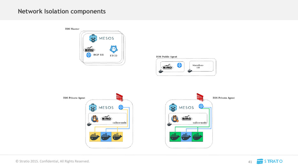 Network Isolation components