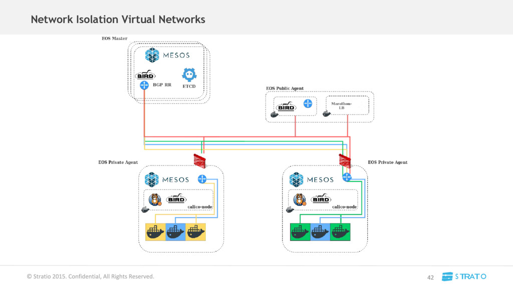 Network Isolation Virtual Networks