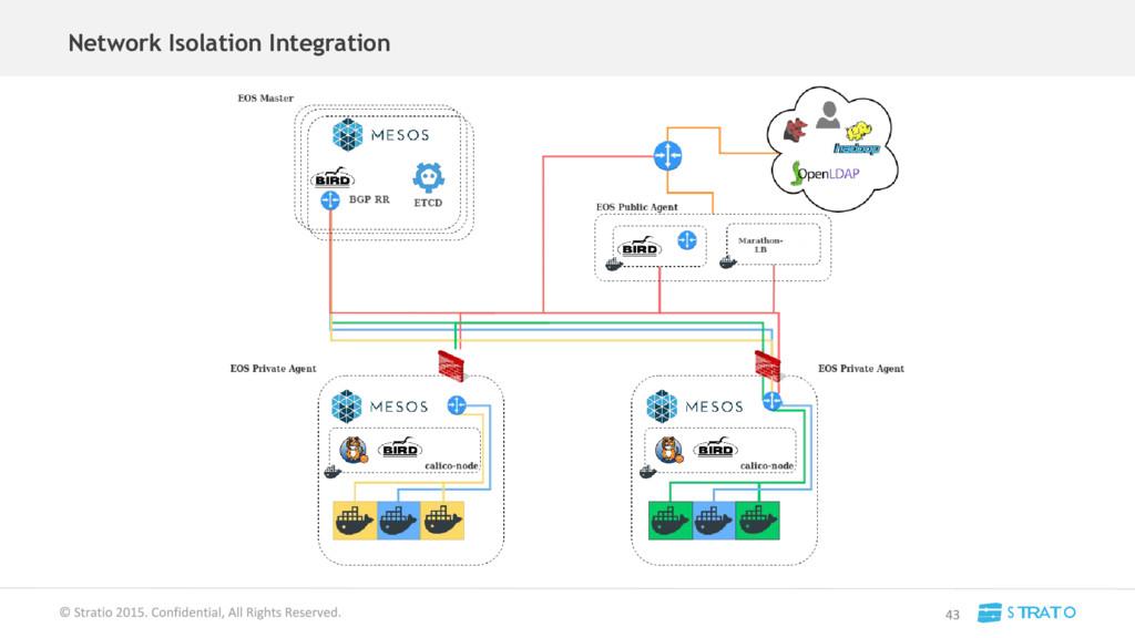 Network Isolation Integration