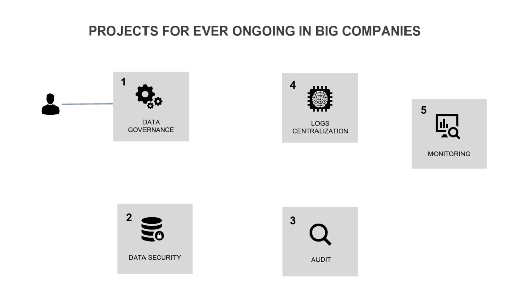 PROJECTS FOR EVER ONGOING IN BIG COMPANIES DATA...