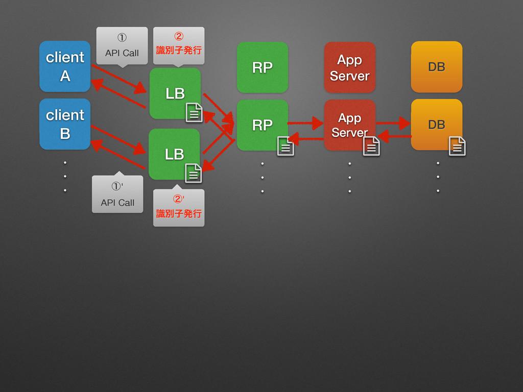 client A client B RP RP App Server App Server D...