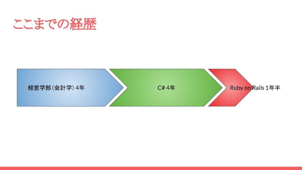 ここまでの経歴 経営学部(会計学)4年 C# 4年 Ruby on Rails 1年半