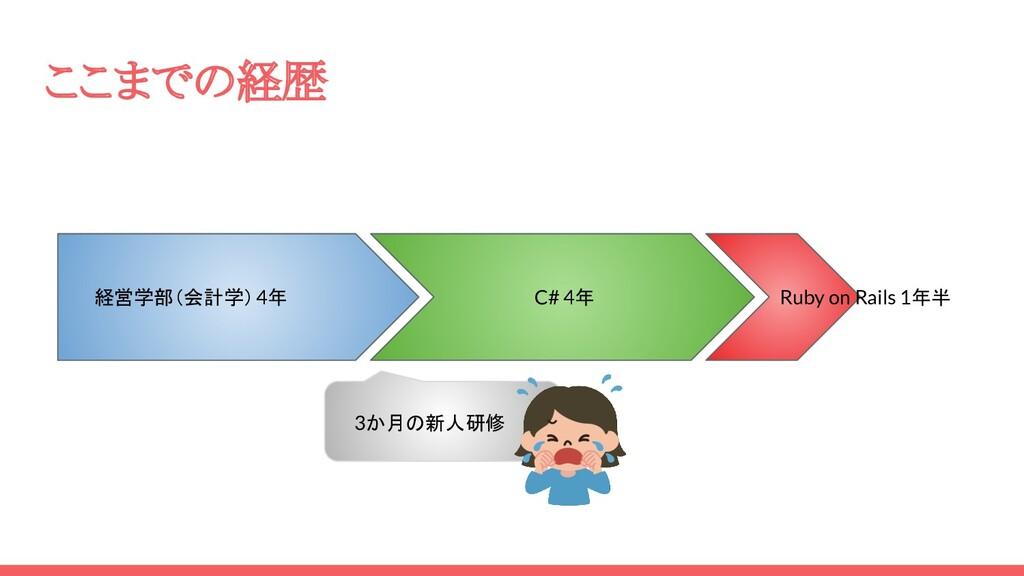 ここまでの経歴 経営学部(会計学)4年 C# 4年 Ruby on Rails 1年半 3か月...