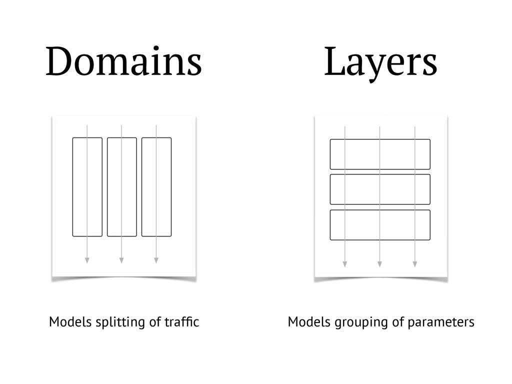 Domains Layers Models splitting of traffic Model...