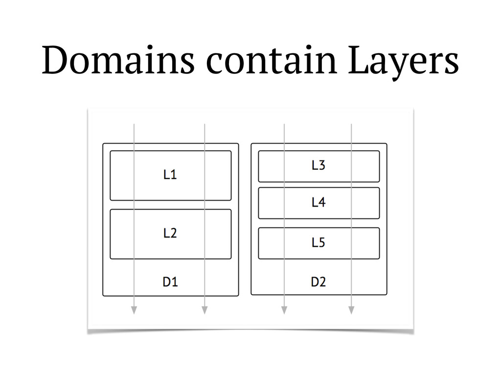 Domains contain Layers