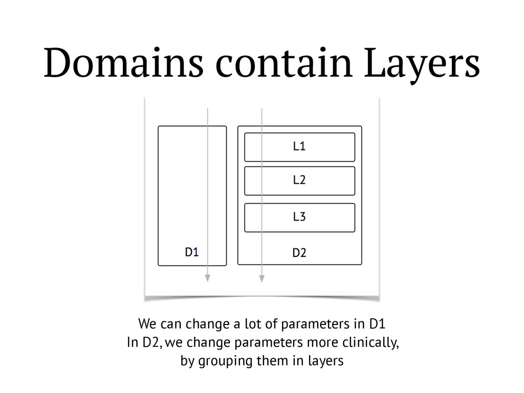 Domains contain Layers We can change a lot of p...