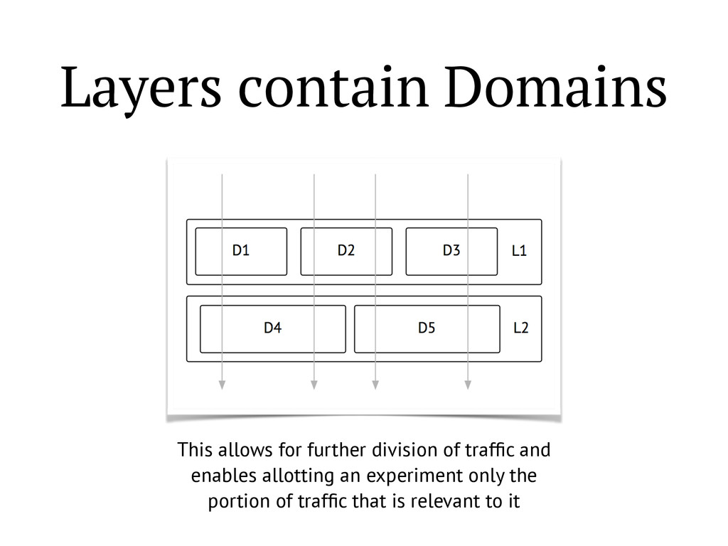 Layers contain Domains This allows for further ...