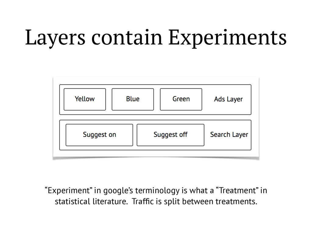 """Layers contain Experiments """"Experiment"""" in goog..."""