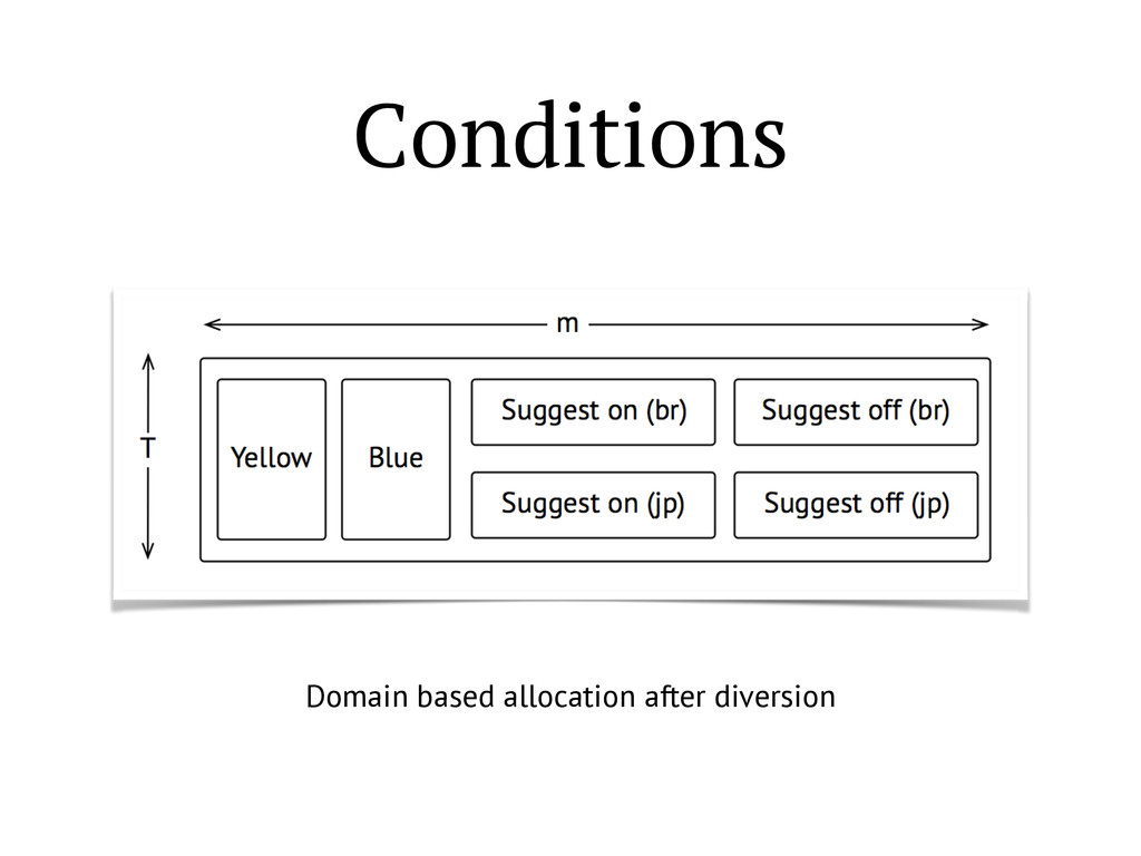 Conditions Domain based allocation after divers...