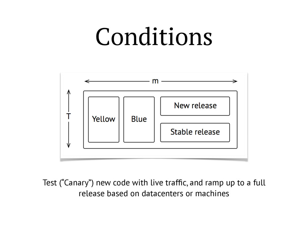 """Conditions Test (""""Canary"""") new code with live t..."""