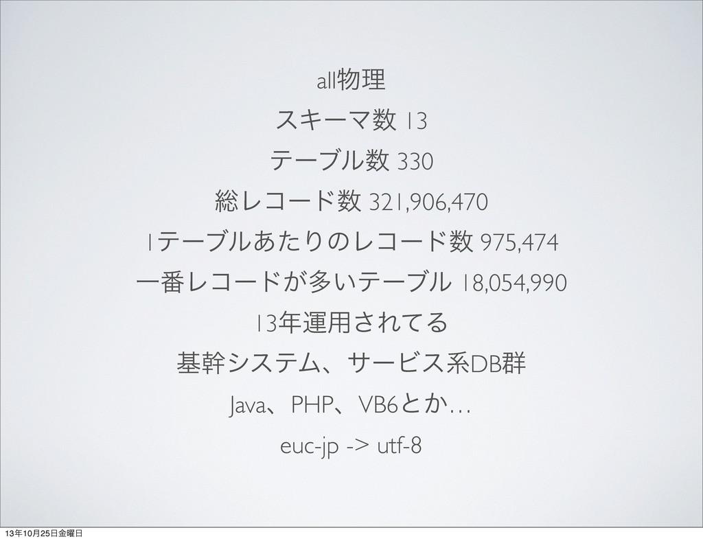 allཧ εΩʔϚ 13 ςʔϒϧ 330 ૯Ϩίʔυ 321,906,470 1ςʔ...