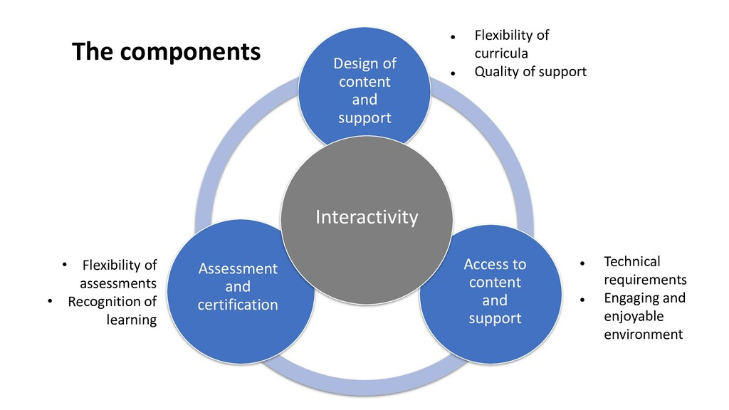 Design of content and support Access to content...