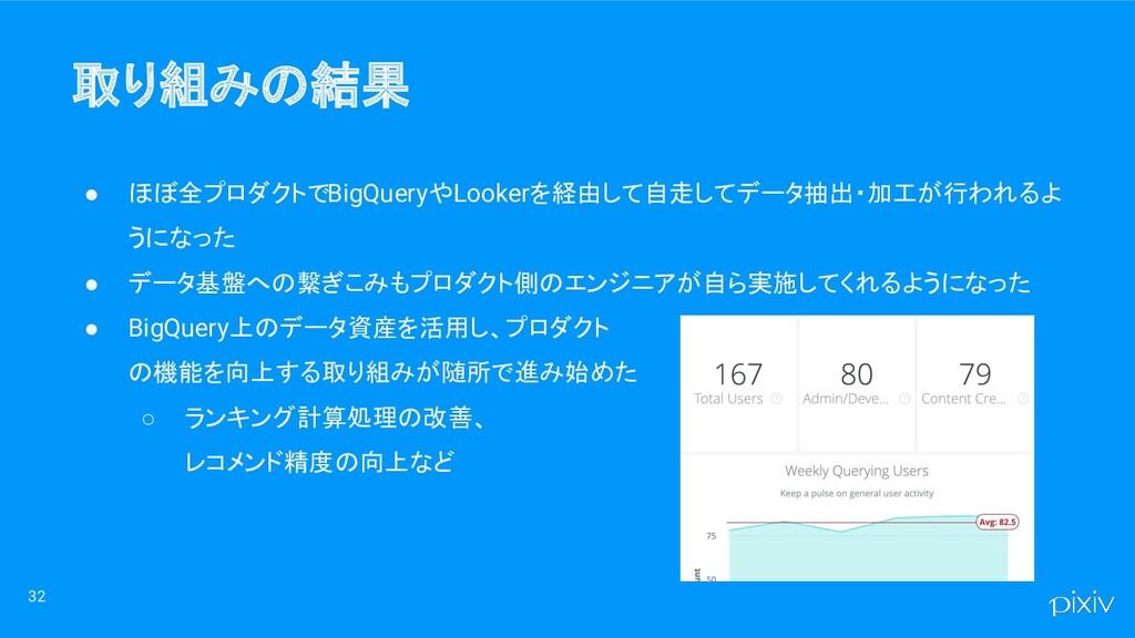 取り組みの結果 ● ほぼ全プロダクトでBigQueryやLookerを経由して自走してデータ...