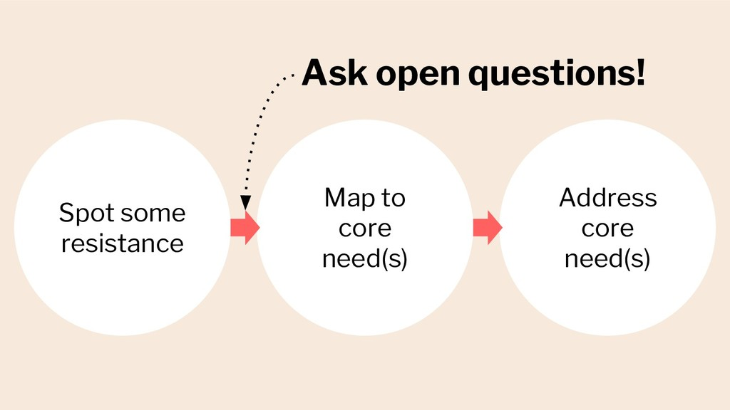 Ask open questions! Spot some resistance Map to...