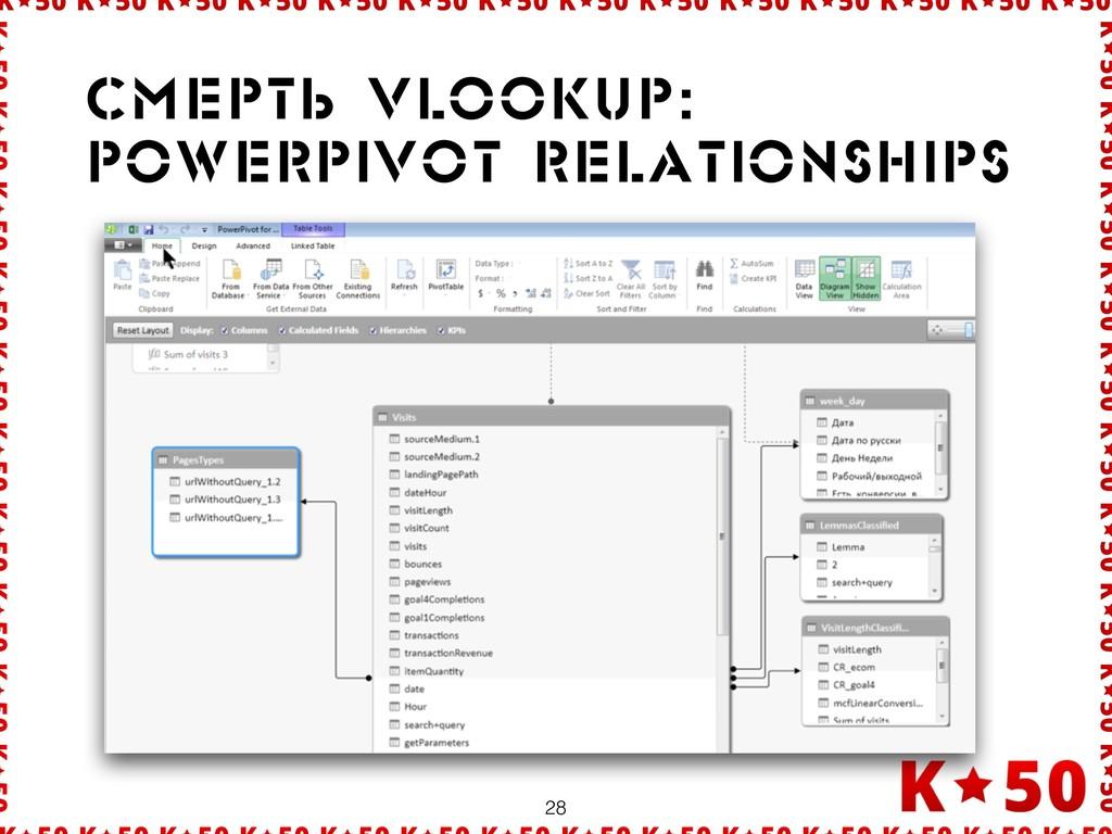 28 Ñìåðрòü Vlookup: Powerpivot relationships
