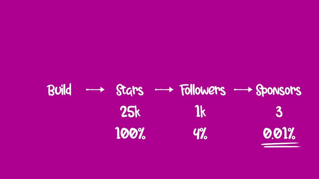 25k 1k 3 100% 4% 0.01% Build Stars Followers Sp...