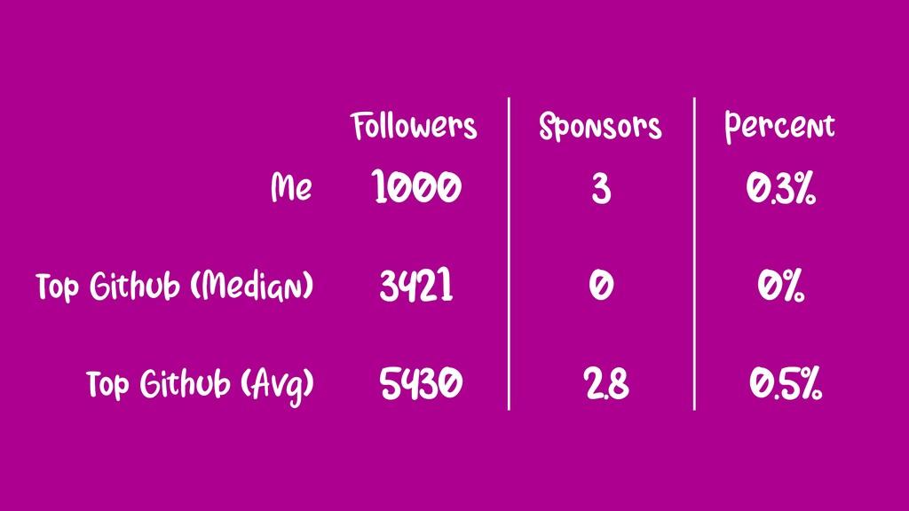 Followers Sponsors 1000 3 0.3% Percent 3421 Me ...
