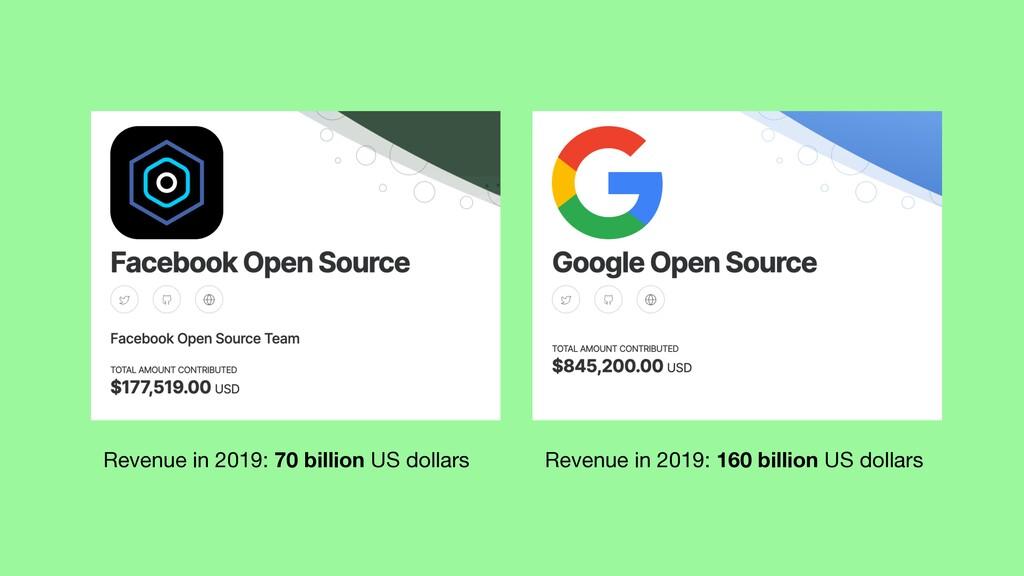 Revenue in 2019: 70 billion US dollars Revenue ...