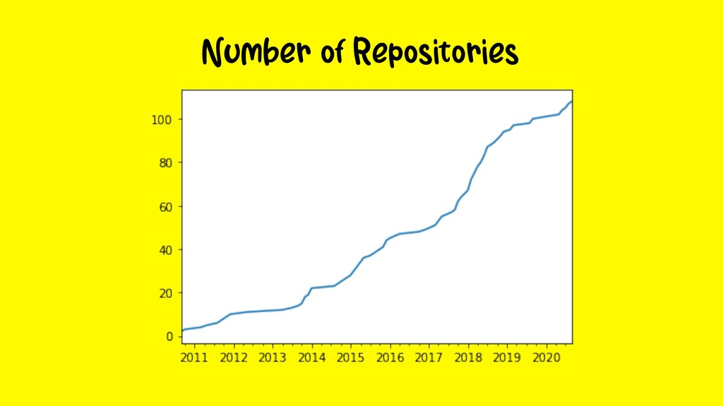 Number of Repositories