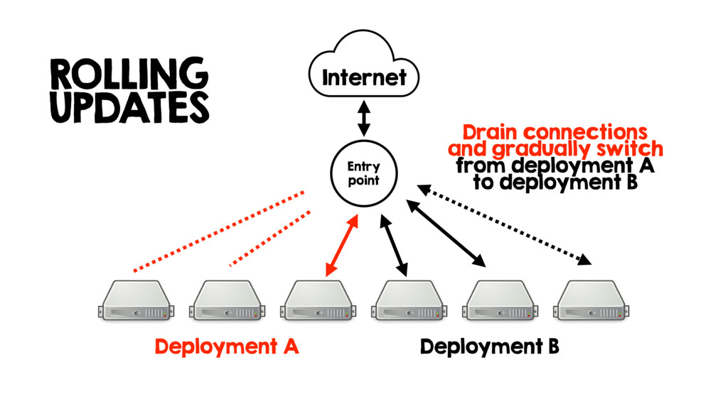 Deployment B Internet Entry point Drain connect...
